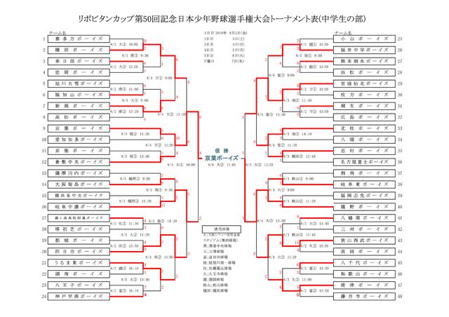 第50回日本少年野球春季全国大会北九州支部予選