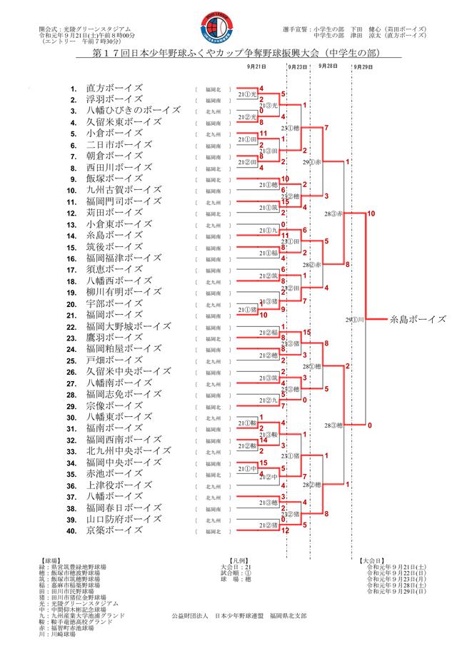 第17回日本少年野球ふくやカップ争奪野球振興大会
