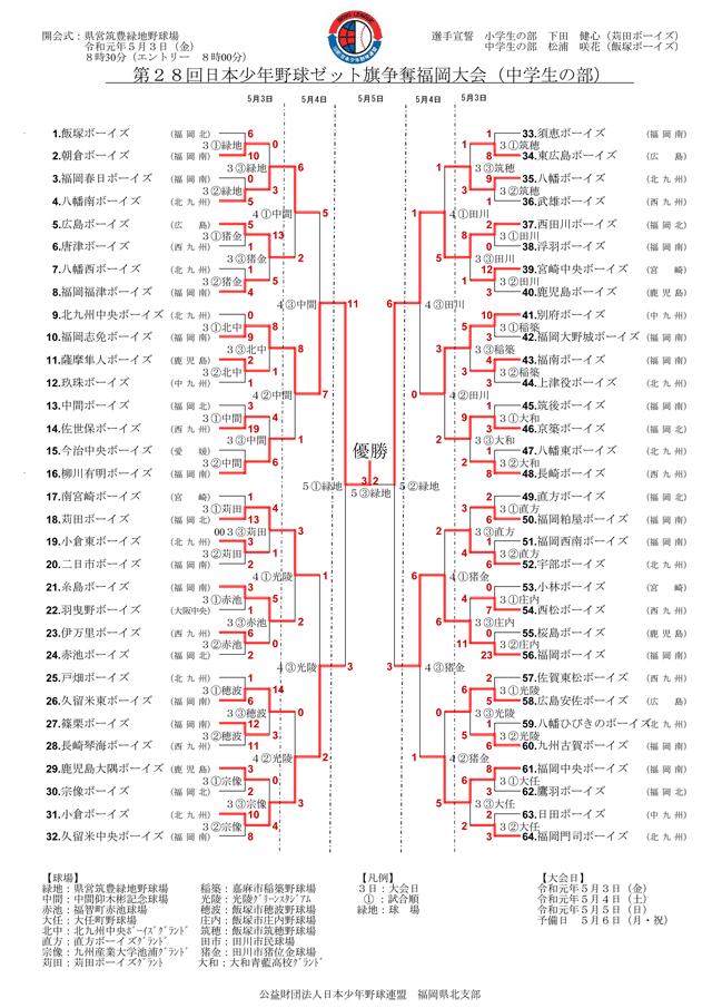 第28回日本少年野球ゼット旗争奪福岡大会