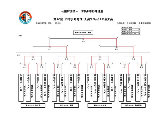 11第10回日本少年野球九州ブロック1年生大会